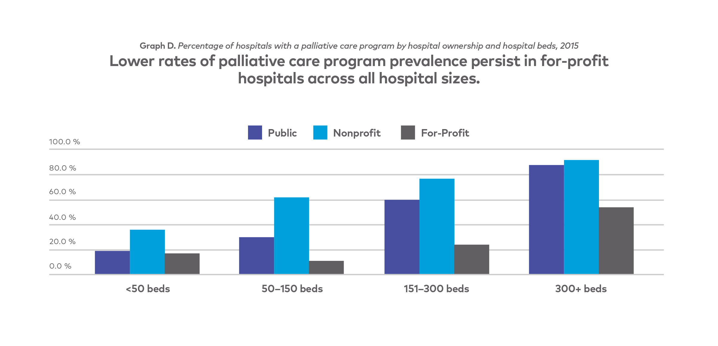 Palliative Care Report Card